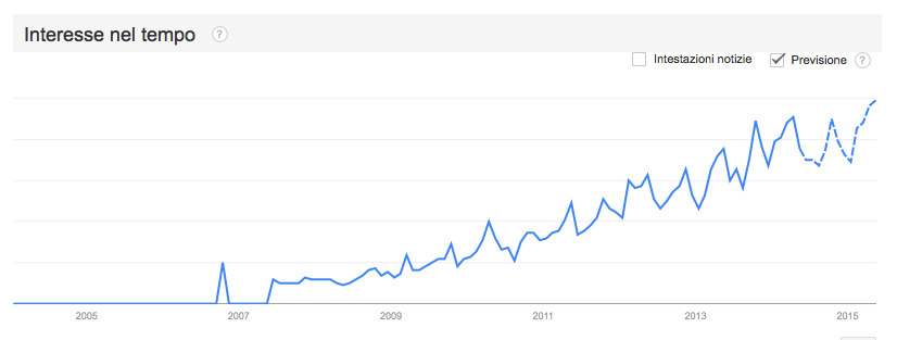 google-trend-sentiment-analysis